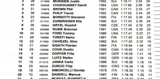 Second Run World GS start list